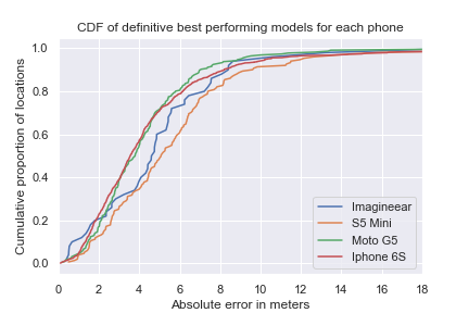 The best model for all devices are plotted with proportion on y and absolute error in meters on x-axis.